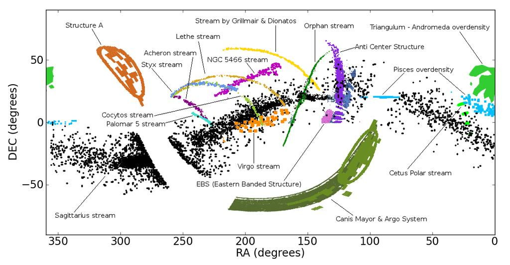 Each stream is color-coded by its progenitor galaxy (credit: P. Harding). (center) Distribution of spatially coherent streams currently known in the Milky Way (credit: B. Pila Diez).