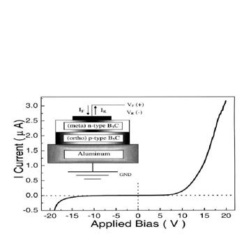 Figure 1 Pulse height spectra from boron-rich neutron detector geometries [3-6] Figure 2 A semiconducting boron carbide heterosiometic diode [7] References 1. F. d Errico et al.
