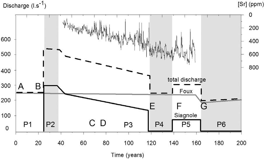Carbonate deposits in a Roman aqueduct (Fréjus, SE France) 255 Figure 9 The temporal evolution of the maximum water discharge estimated from the composite carbonate deposit records for sites located