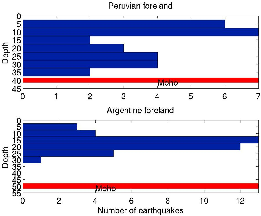Figure 23. Earthquake depth histograms for the continental seismicity in the flat slab regions of (top) Peru and (bottom) Argentina that show lower crustal seismicity (Table 1).