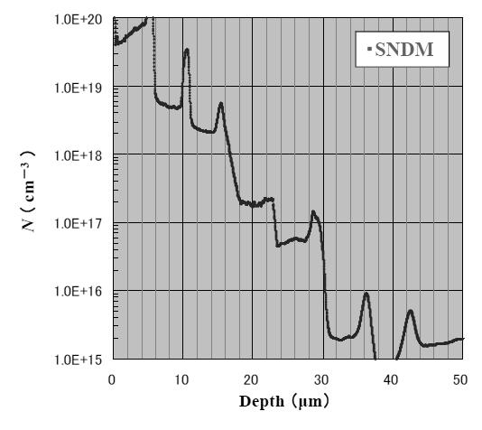 Fig. 7 Depth profile of the statistically estimated carrier concentration from SNDM data of IMEC's epitaxial wafer. 5.
