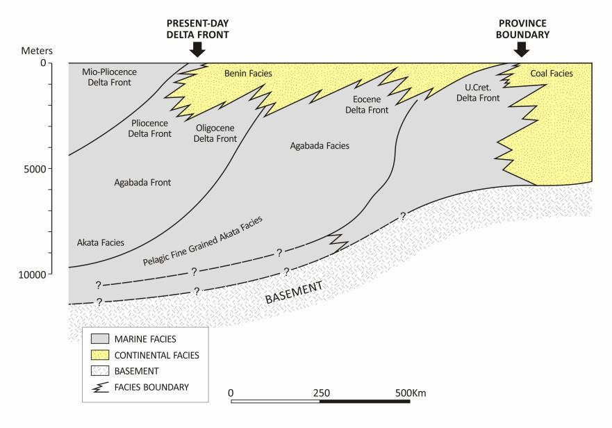 Geological Setting Benin Formation. Sand-dominated interval of late Miocene to Recent age, deposited in predominantly fluvial environment.
