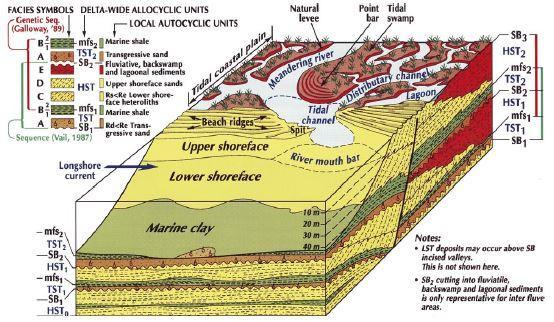 Geological Setting After