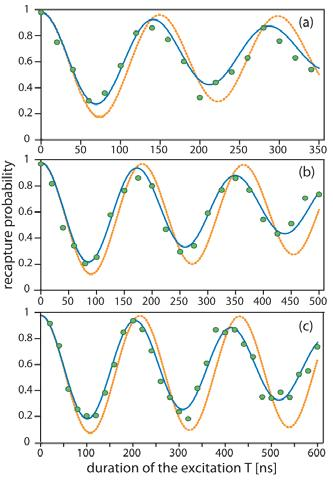 Coherent Rydberg excitation pulsed two-photon excitation state measurement by recapture Grangier group Rydberg gate Dipole