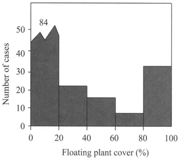 2 3 - A Spearman rank correlations etween percentage coverage of free-floating and sumerged plants and the total and P water column concentrations in densely vegetated ditches (total coverage of