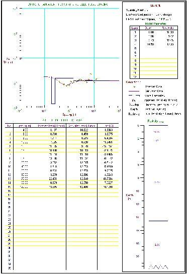 Table 1. Resistivity dissemination value in the study area ρ (.