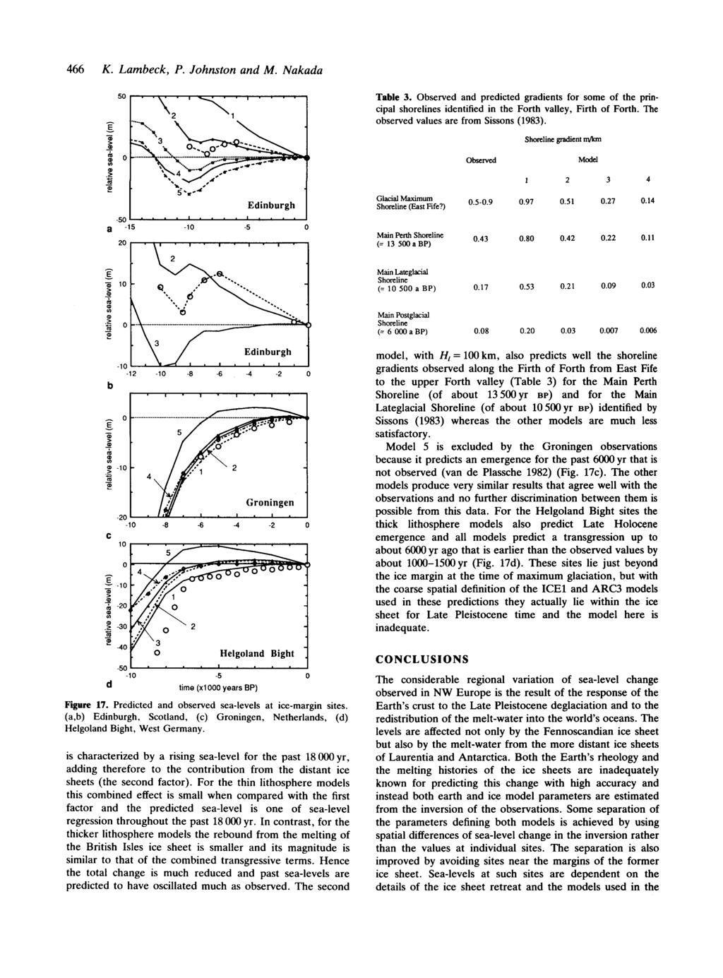 466 K. Lambeck, P. Johnston and M. Nakada 50..., 2 1 1 Table 3. Observed and predicted gradients for some of the principal shorelines identified in the Forth valley, Firth of Forth.