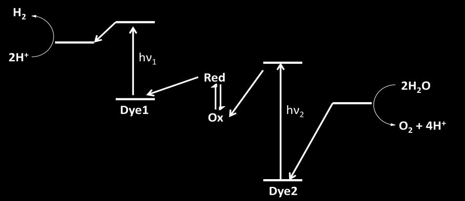 From DSSC to Dye-Sensitized Photocatalytic Hydrogen Production Figure 2.15: Z-Scheme for dye sensitized overall water splitting.