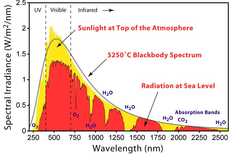 Chapter 3 Figure 3.3: Solar radiation spectrum on Earth. 60000 50000 40000 PTZ1 PTZ2 PTZ3 PTZ4 PTZ5 PTZ6 (M -1 cm -1 ) 30000 20000 10000 0 350 400 450 500 550 600 650 700 Wavelength (nm) Figure 3.