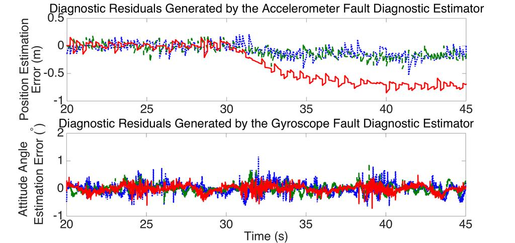 the estimate of accelerometer converges closely to the actual value. threshold. Thus, it can be concluded that a fault has occurred in the gyroscope measurement.