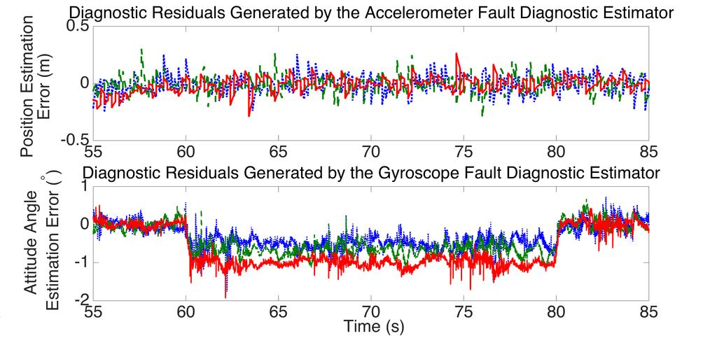 As can be seen, after a short time, the estimate of gyroscope bias is reasonably close to its actual value. Figure 4. Raw diagnostic residuals: accelerometer bias fault Figure 7.