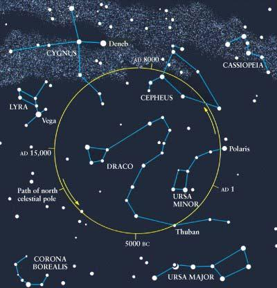 Polaris is not always the North Star As the Earth spins it also slightly