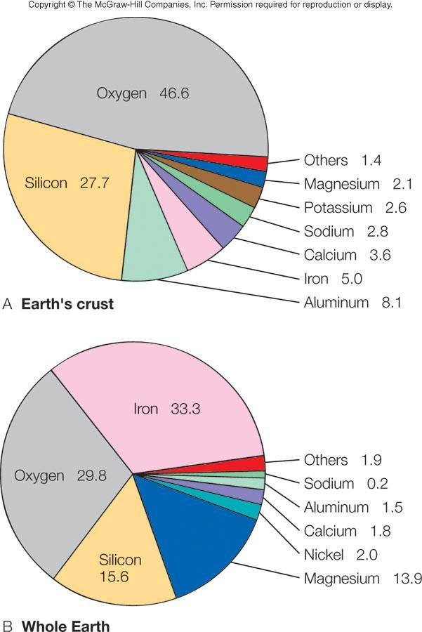 Solid Earth materials: Elements minerals rocks Nonuniform distribution of matter Molten core Contains most heavy elements Iron,