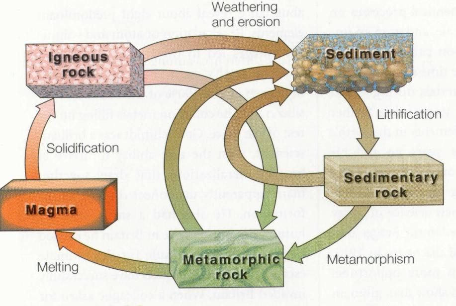 The rock cycle Rocks transformed into new types by Earths interior and exterior dynamical