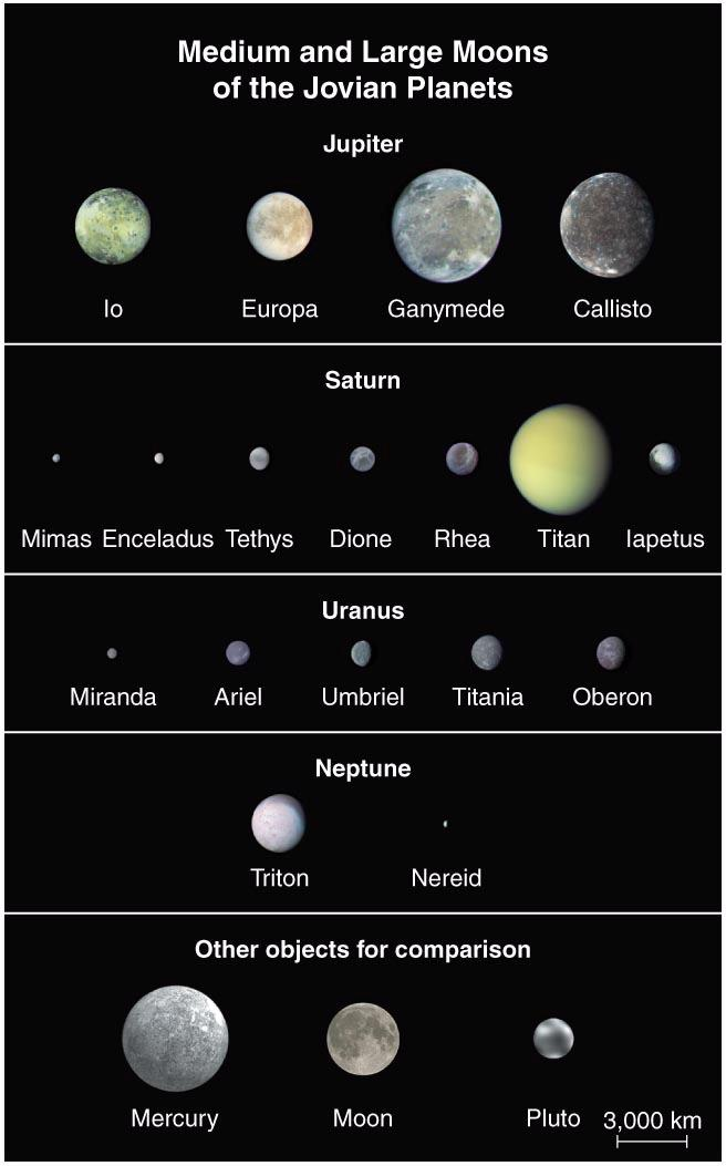 Sizes of Moons Small moons (< 300 km) No geological activity Medium-sized moons (300-1,500 km) Geological activity in past Large moons (> 1,500 km) Ongoing geological activity Medium & Large Moons