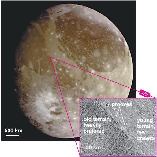 Ganymede Largest moon in the solar system Clear evidence of geological activity Tidal heating