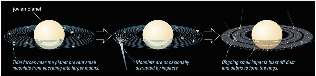 Ring Formation Jovian planets all have rings because they possess many small moons close-in Impacts on these moons are random Saturn s incredible rings may be an accident of our time What have we