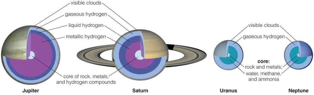 What are jovian planets like on the inside? Interiors of Jovian Planets No solid surface.