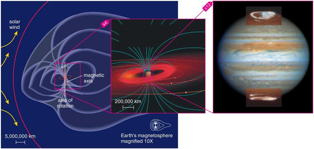 Jupiter s Magnetosphere Jupiter s strong magnetic field gives it an