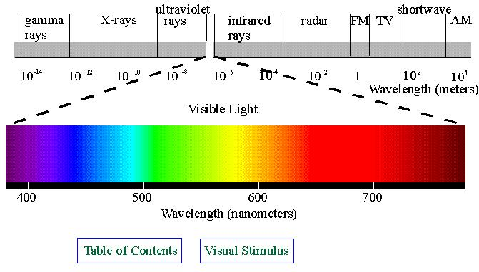 PROPERTIES OF LIGHT: The electromagnetic spectrum is