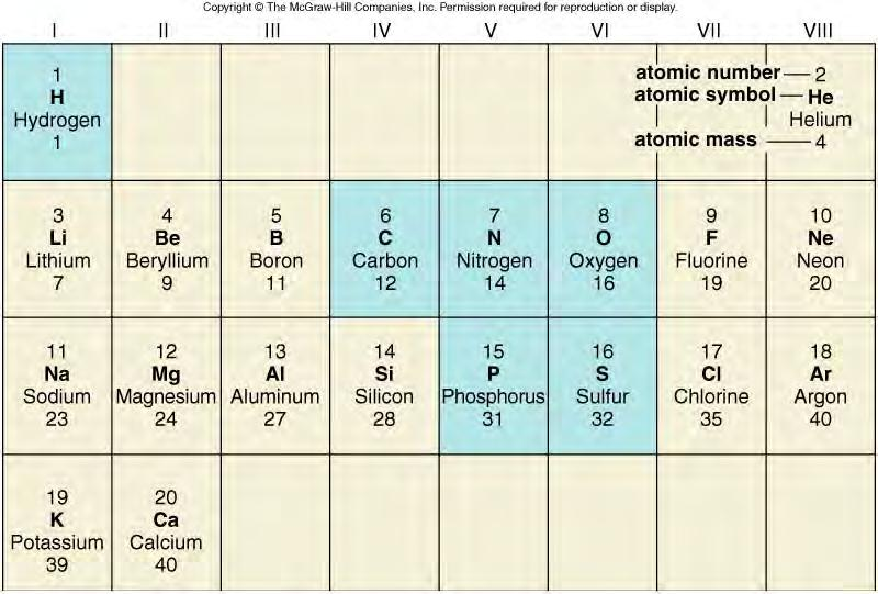 The Periodic Table of Elements atomic number = #