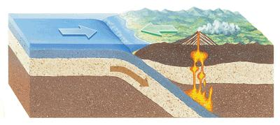 How and Where Volcanoes Form Volcanic activity takes place primarily at subduction boundaries, 1. Water in the subducted rock is released into the asthenosphere. 4.