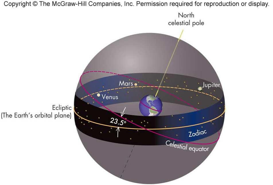 about the Sun Apparent motion of planets is usually from west to east relative to the stars, although on a daily basis, the planets always rise in the east Retrograde Motion Occasionally, a planet