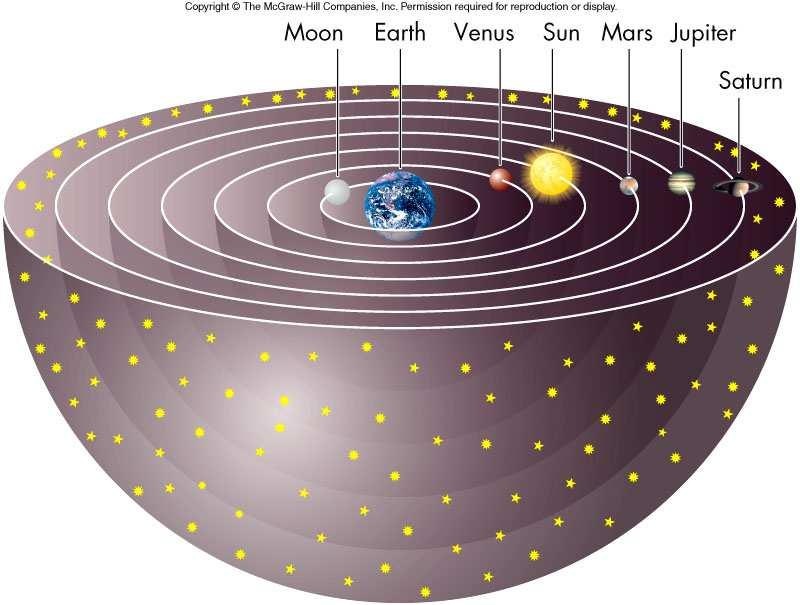 ) proposed a geocentric model in which each celestial object was mounted on its own revolving transparent sphere with its own separate tilt The faster an object moved in the sky, the smaller was its