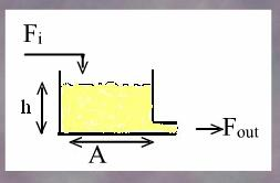 Chapter Consider the water tank example in Figure.5. Figure.5. A typical liquid level system.