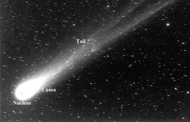The parts of a comet: Nucleus, Coma, and Tail As a comet approaches