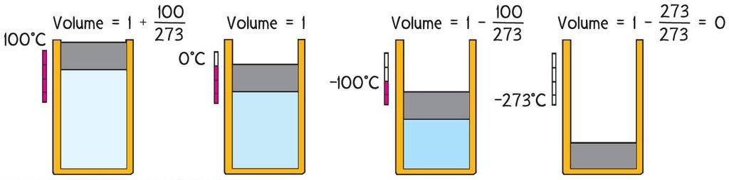 Absolute Zero As temperature of a gas changes, volume of a gas changes.