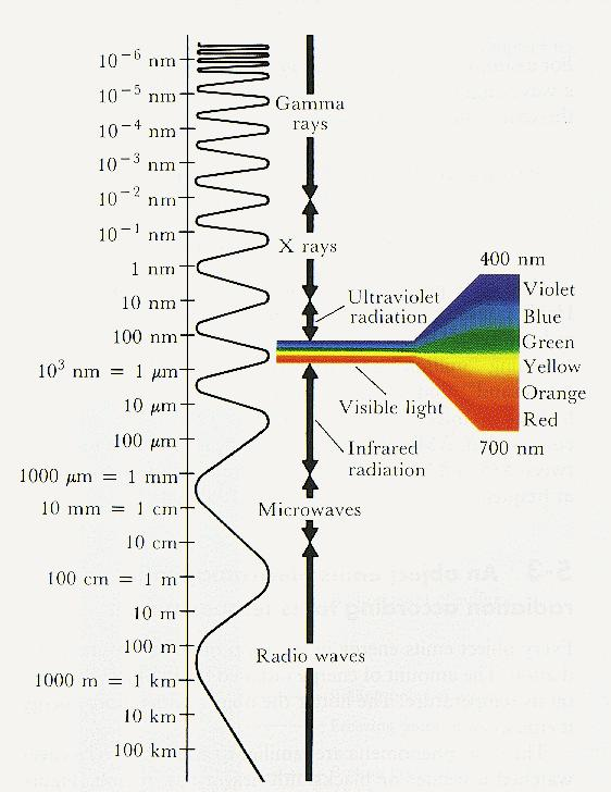 Electromagnetic Spectrum The Sun, a relatively small & cool star, emits