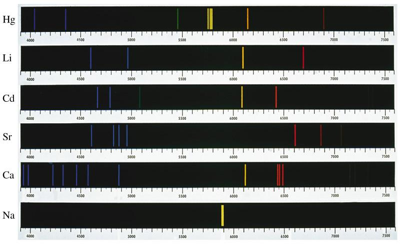 html Stellar Spectra - 103 Each element and molecule produces a distinctive set of emission lines.