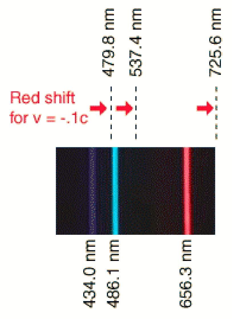 Red Shift vs. Distance Relationship Spectral lines become shifted against the rainbow background when a distant object is in motion (see Example).