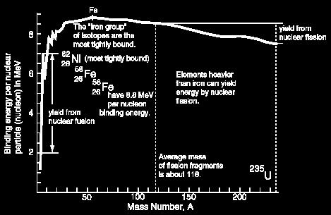 "But since the ""iron group"" is at the peak of the binding energy curve, fusion of elements above iron dramatically absorbs"