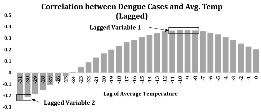 Figure 3. Lagged variable creation process based on cross-correlation. Figure 4. Time series decomposition based prediction for Dengue cases. as additional predictors in the final models (Figure 4).