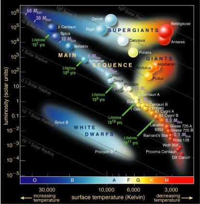 9-3 The Hertzsprung-Russell Diagram 9-4 The Hertzsprung-Russell Diagram ³ Pattern when color-index is plotted against absolute magnitude ² Also called Color-Magnitude diagram Surface Temperature and