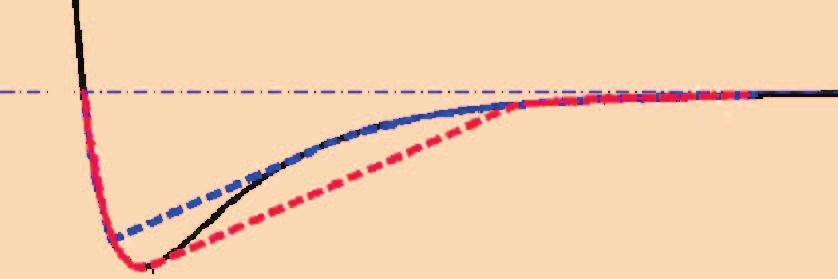 of a tip-sample interaction force modeled by the Lennard-Jones force given by (4).