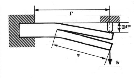 (a) DCB test (Double Cantilever Beam). (b) ENF (End Notch Flexure) and ELS (End Loaded Split) tests. R (c) IDCB test (Imposed Displacement Cantilever Beam) Figure : Testing configurations.