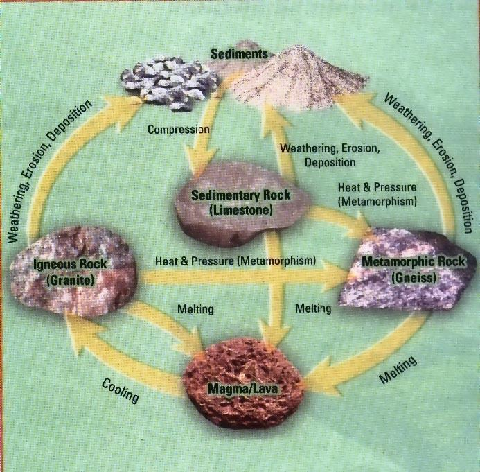 Rocks are changed by processes such as: a. weathering b. erosion c.