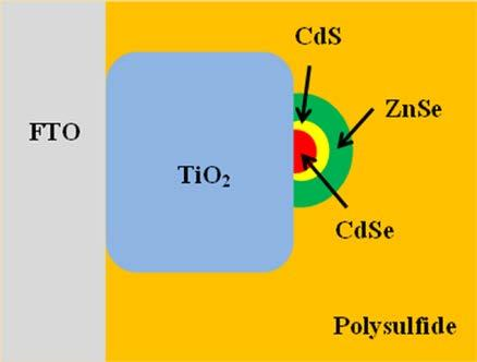(a) (b) Figure 1. Schematic diagram of the photoanode (a) and the energy band alignment of the materials for the ZnSe/CdS/CdSe quantum dots solar cell (b).