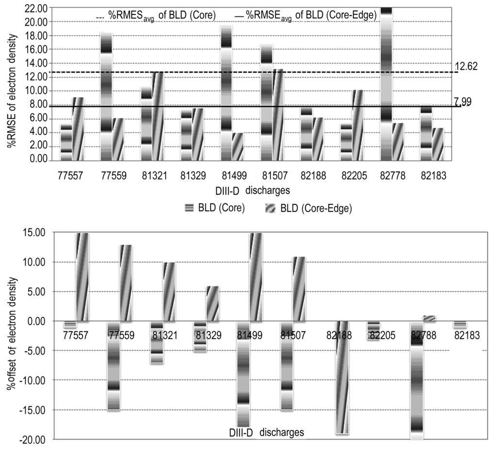 experimental data from ten H-mode shots (pedestal occurred) in DIII-D Fig.