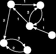 Digraphs Revisited Recall: directed graphs New feature: edge