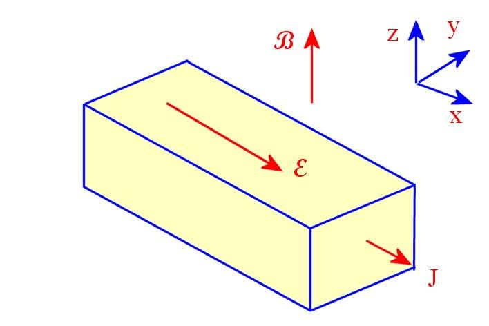 6.8 The Hall Effect In a Hall experiment a magnetic field applied perpendicular to an electric