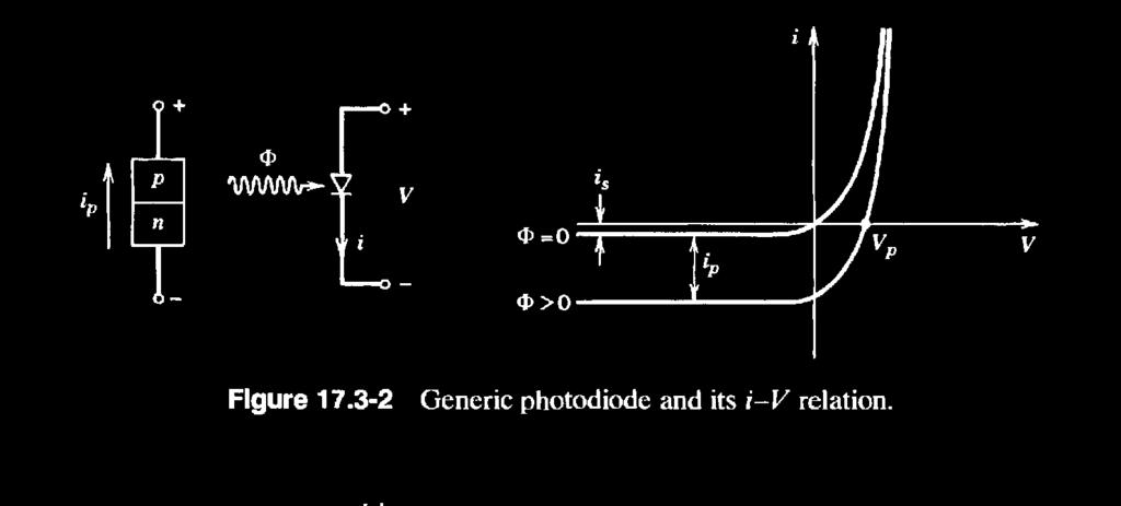 Photo diodes are