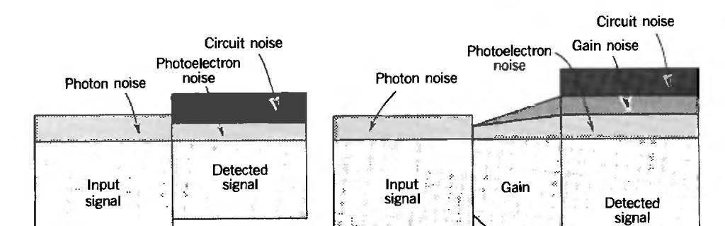 SNR- signal to noise ratio of the