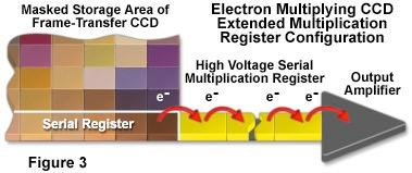 EMCCDs - electron multiplication http://micro.