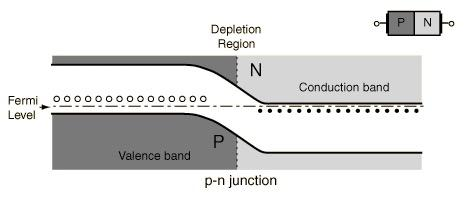 p-n junctions: diodes p-doped n-doped