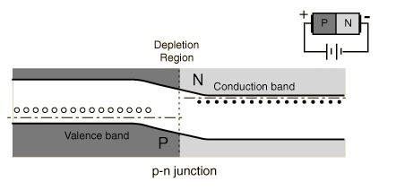 "p-n junctions: diodes Forward bias: current flows right (electrons left) p n + - In forward bias, the p side is made more positive, so that it is ""downhill"" for electron motion across the junction."