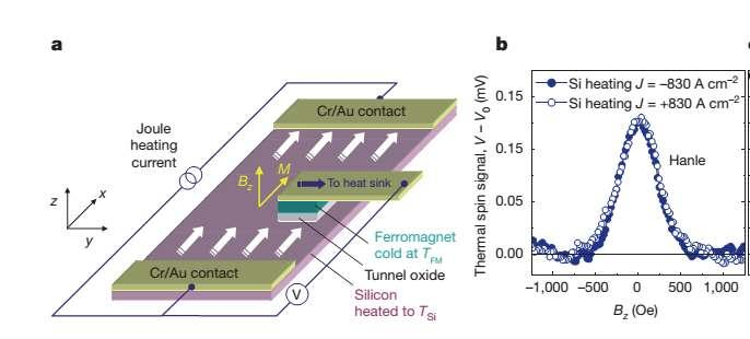 Thermal Spin Injection
